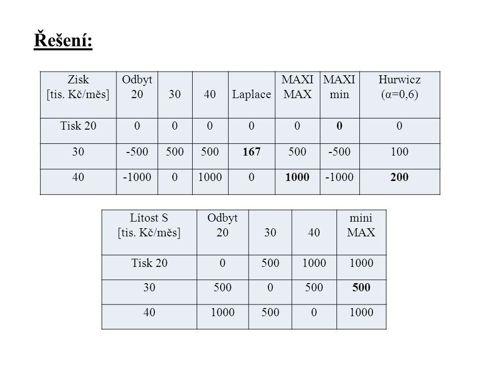 Řešení: Zisk [tis. Kč/měs] Odbyt 20 30 40 Laplace MAXI MAX MAXImin